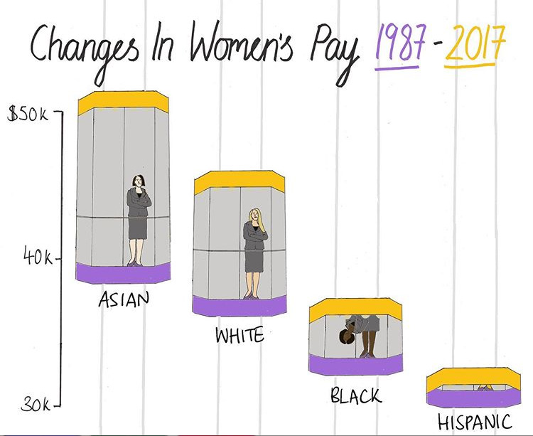 Changes in women's pay 1987 - 2017