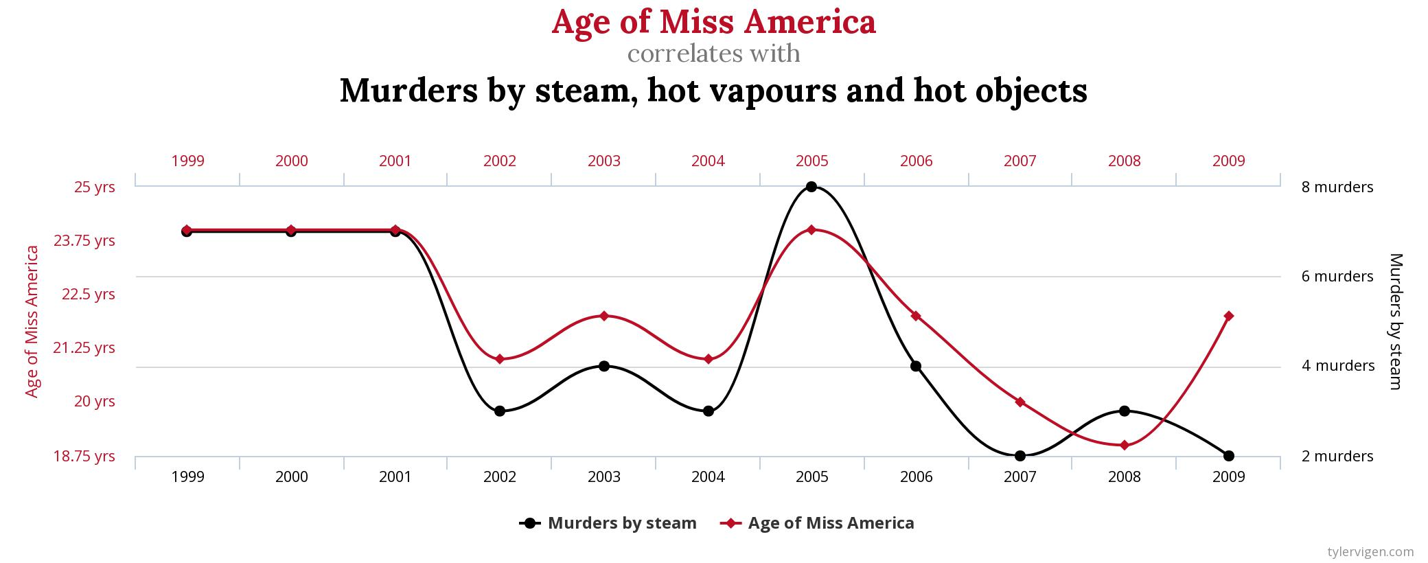 Age of Miss America vs death by steam graph