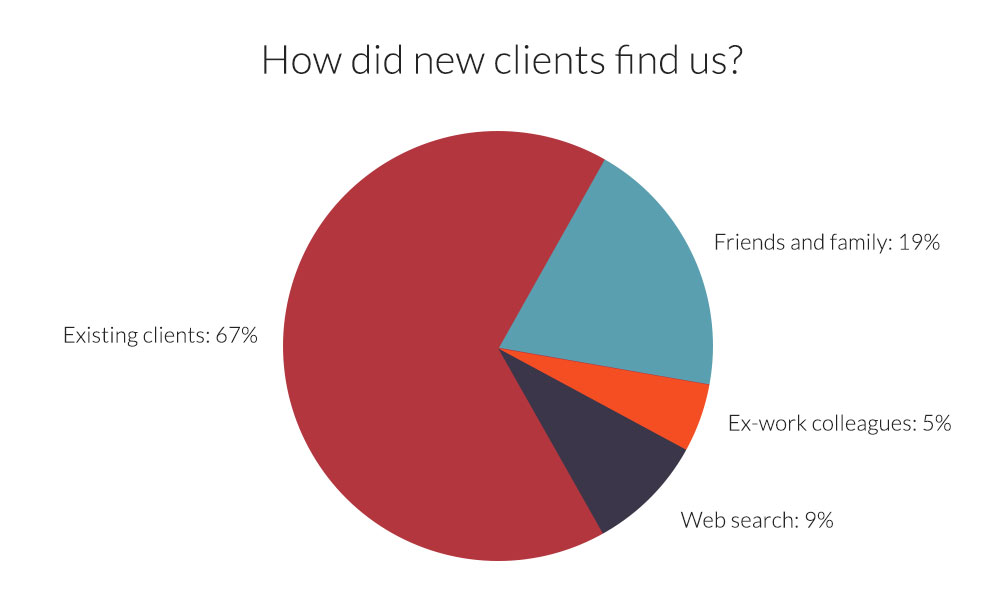 Chart of how our new clients find us